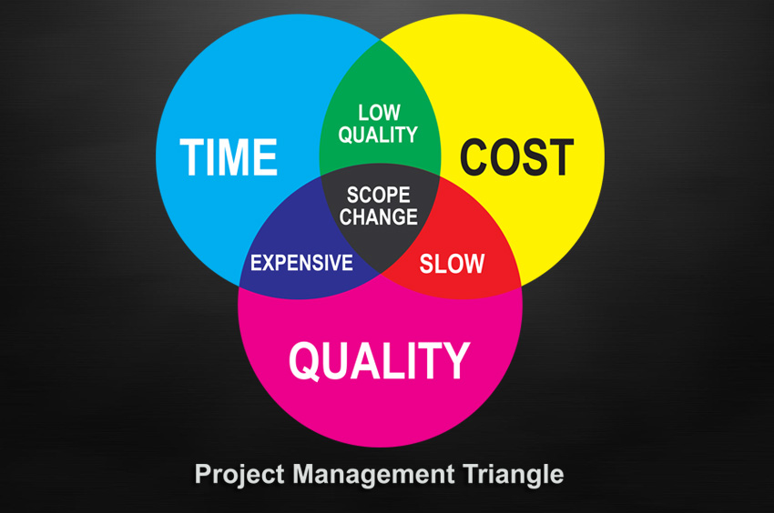 Trading off value quality and time dzone agile img fandeluxe Gallery