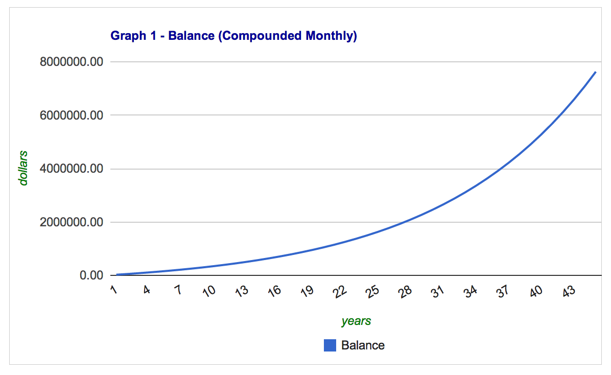 compound interest 2